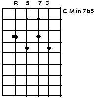 C Minor7b5
